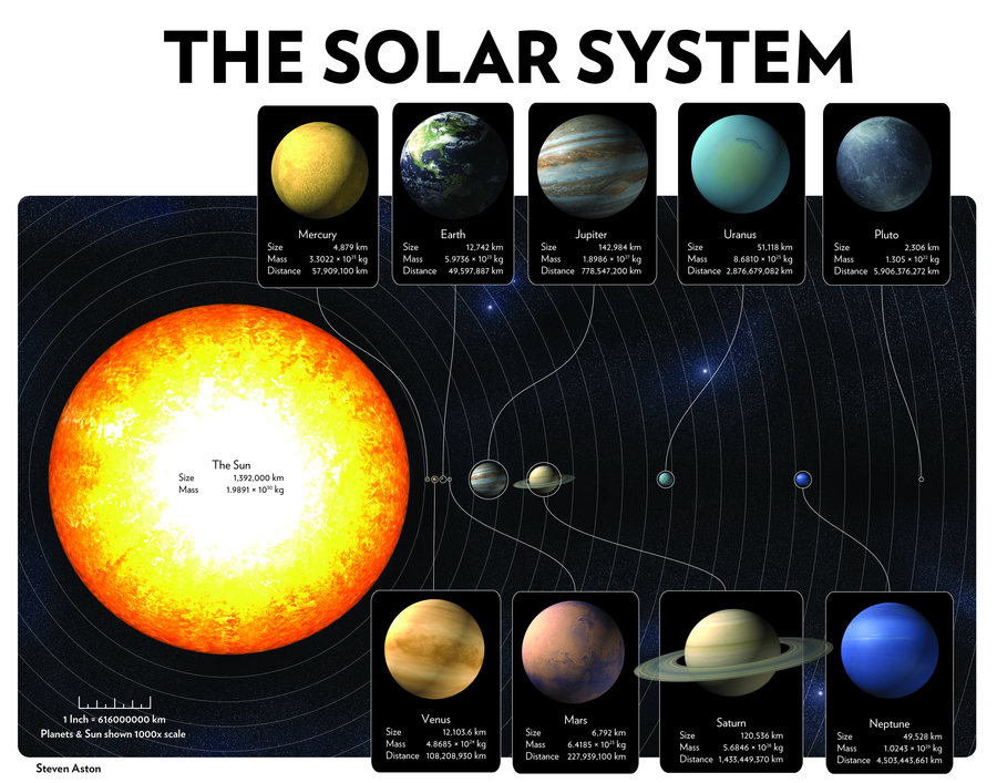 infographic solar system map 6
