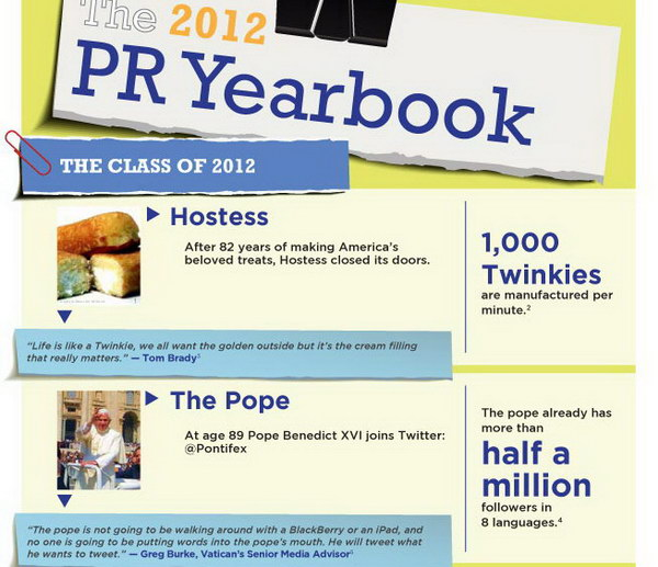 pr yearbook infographic idea 48